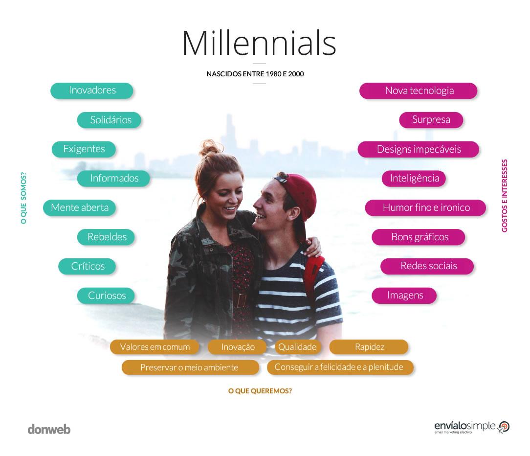 pareja millennials
