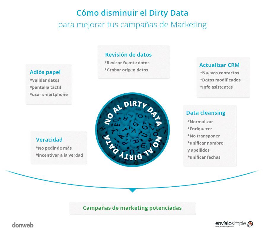 que-es-dirty-data-marketing-consejos