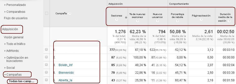 ver campañas de email marketing en google analytics