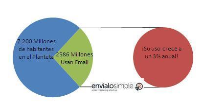 cantidad de usuarios que utilizan email