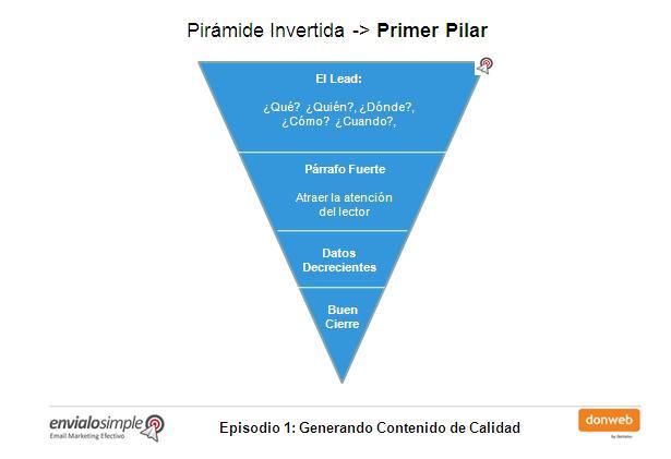 piramide invertida para generar contenido de calidad