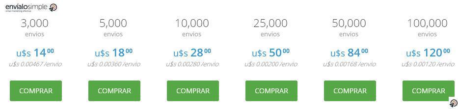precios y costos del email marketing