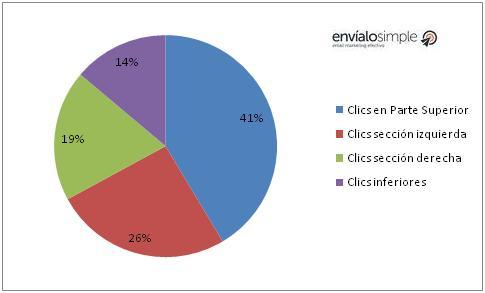 estadisticas clics en email marketing
