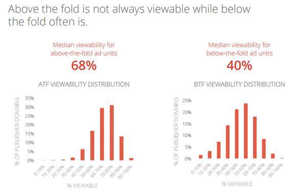 estudio visibilidad anuncios de google 2014 -2015