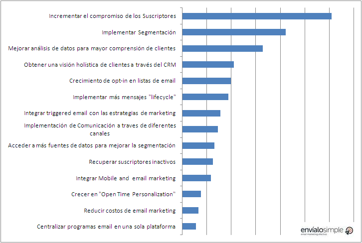 iniciativas de email marketing mas importantes para el 2016