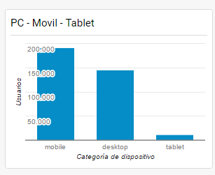 compara-el-trafico-de-pc-movil-y-tablets