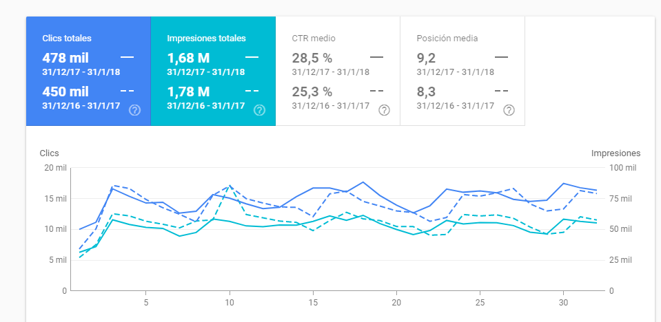 google search console informe de rendimiento